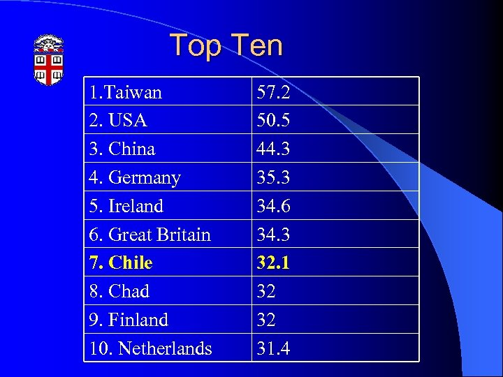 Top Ten 1. Taiwan 2. USA 3. China 4. Germany 5. Ireland 6. Great