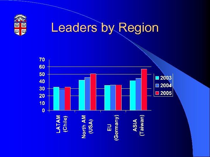 Leaders by Region