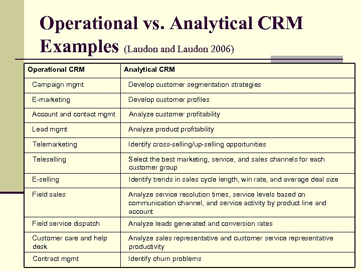 Operational vs. Analytical CRM Examples (Laudon and Laudon 2006) Operational CRM Analytical CRM Campaign