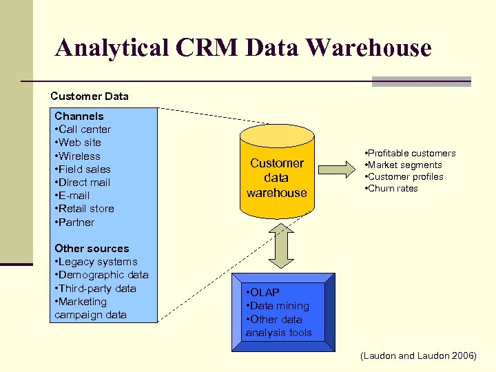 Analytical CRM Data Warehouse Customer Data Channels • Call center • Web site •