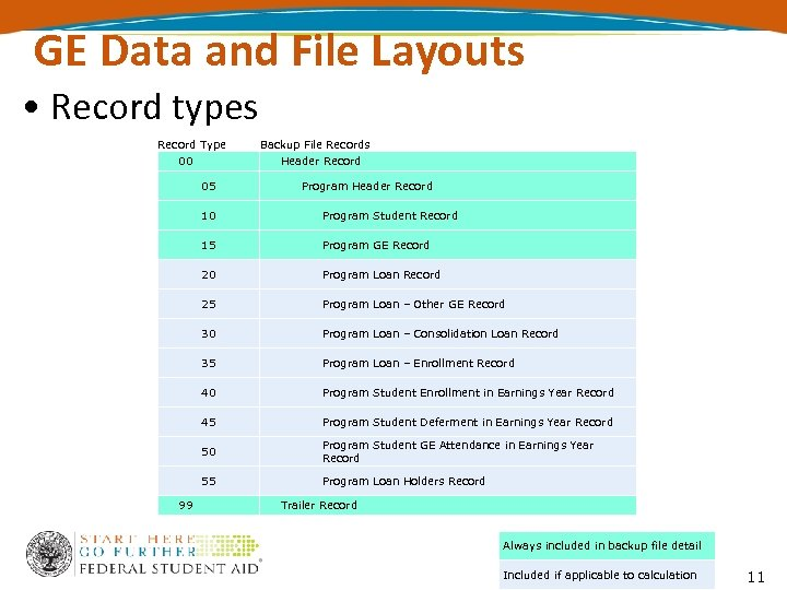 GE Data and File Layouts • Record types Record Type 00 Backup File Records