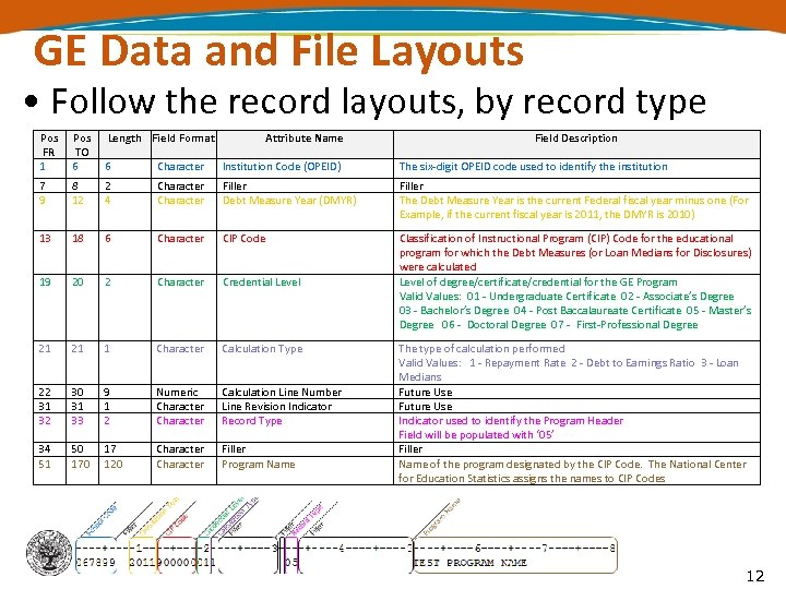 GE Data and File Layouts • Follow the record layouts, by record type Pos