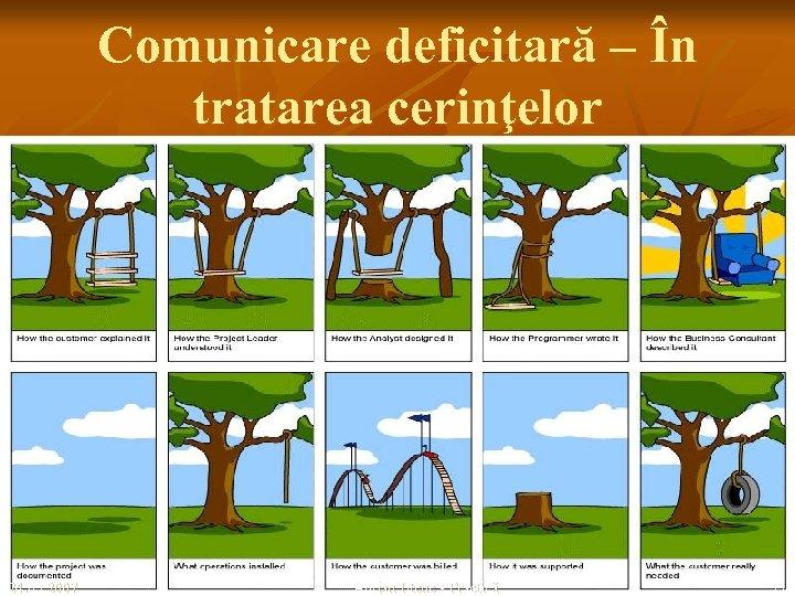 Comunicare deficitară – În tratarea cerinţelor 24. 03. 2007 Adrian Iftene - Practică 11