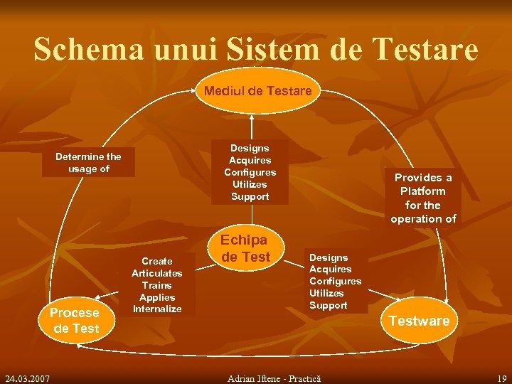 Schema unui Sistem de Testare Mediul de Testare Designs Acquires Configures Utilizes Support Determine
