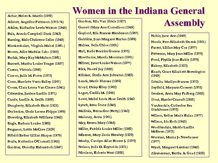 Achor, Helen E. Martin (1969) Achor, Allstatt, Angeline Patterson (1973 -74) Allstatt, Atkins, Katharine