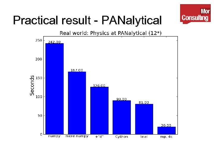 Practical result - PANalytical