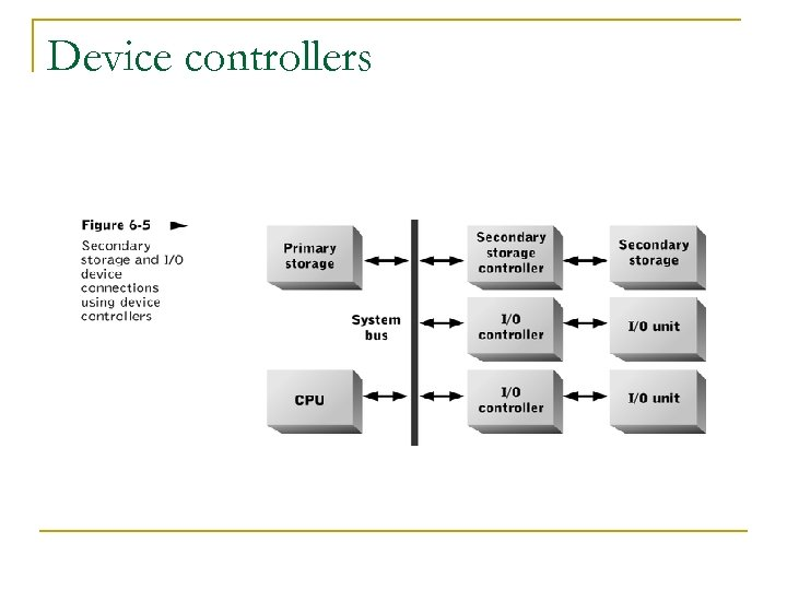 Device controllers