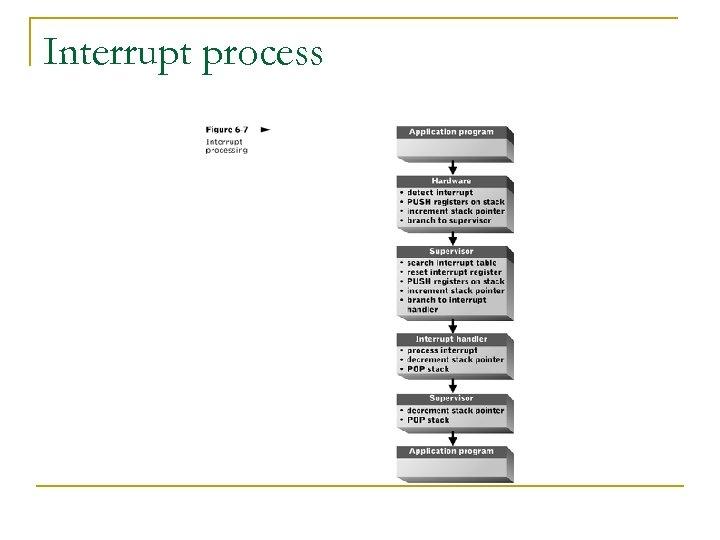 Interrupt process
