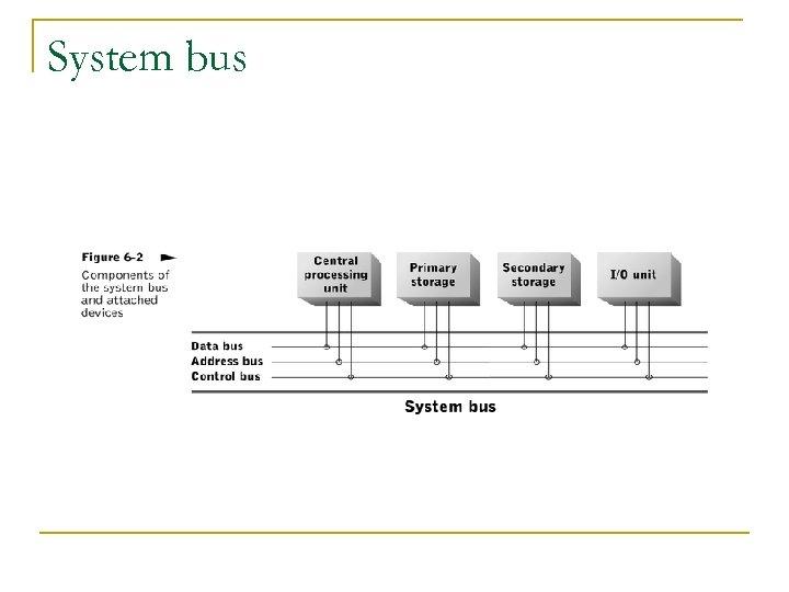 System bus