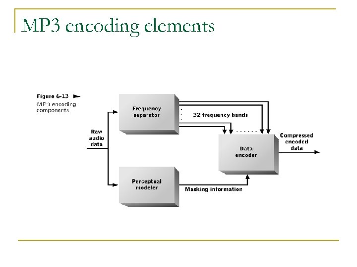MP 3 encoding elements