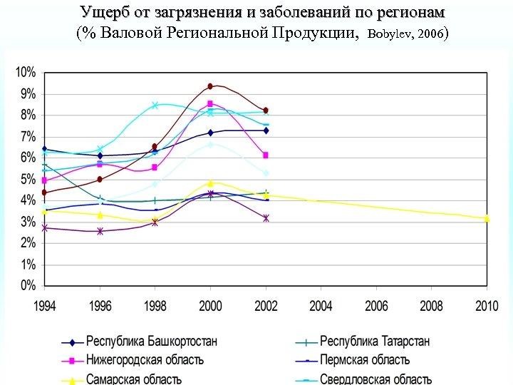 Ущерб от загрязнения и заболеваний по регионам (% Валовой Региональной Продукции, Bobylev, 2006)