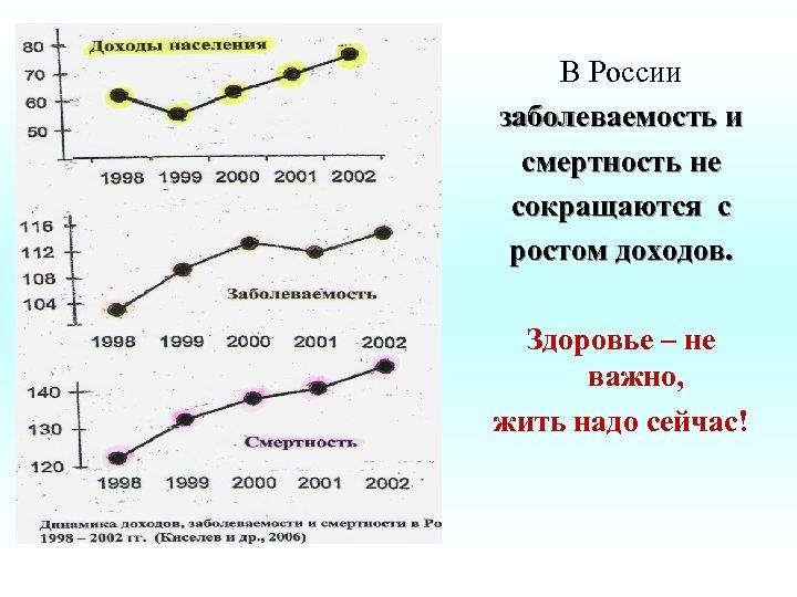 В России заболеваемость и смертность не сокращаются с ростом доходов. Здоровье – не важно,