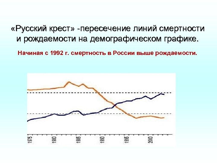 «Русский крест» -пересечение линий смертности и рождаемости на демографическом графике. Начиная с 1992