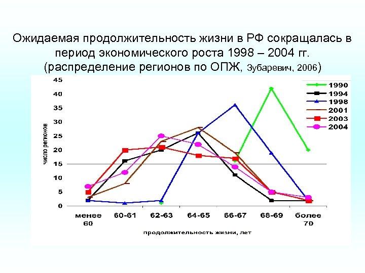 Ожидаемая продолжительность жизни в РФ сокращалась в период экономического роста 1998 – 2004 гг.