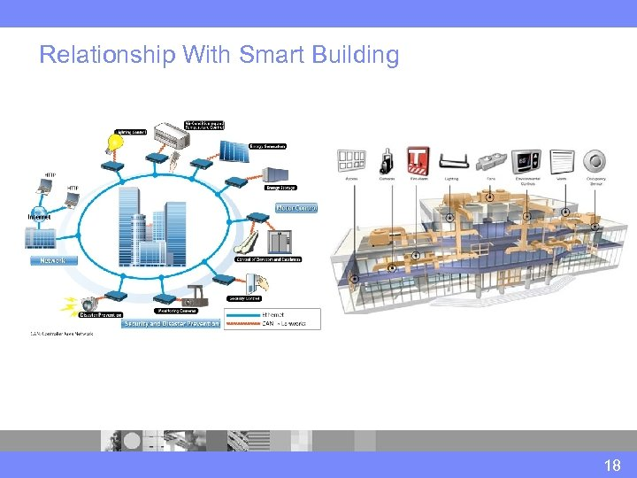 Relationship With Smart Building 18