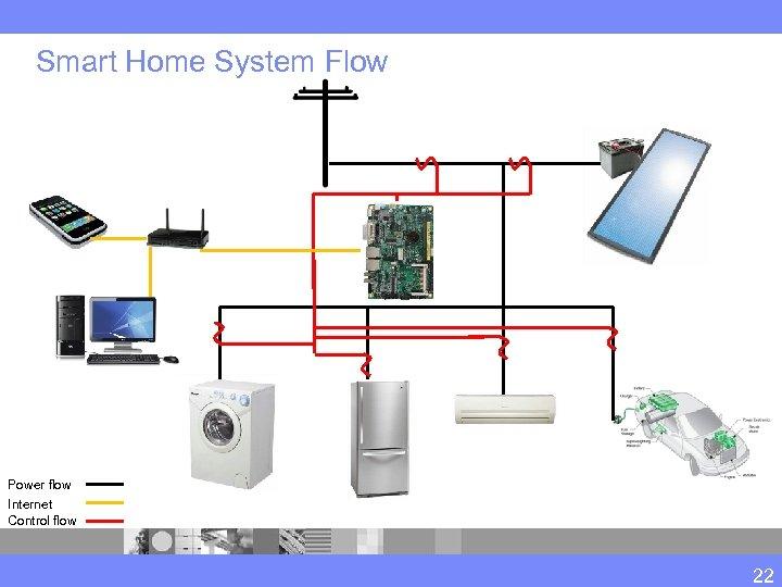 Smart Home System Flow Power flow Internet Control flow 22