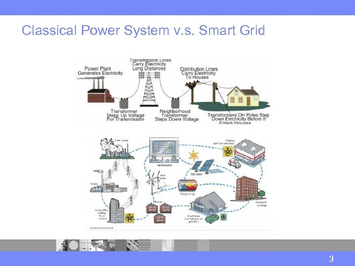 Classical Power System v. s. Smart Grid 3