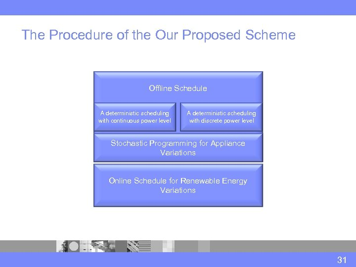 The Procedure of the Our Proposed Scheme Offline Schedule A deterministic scheduling with continuous