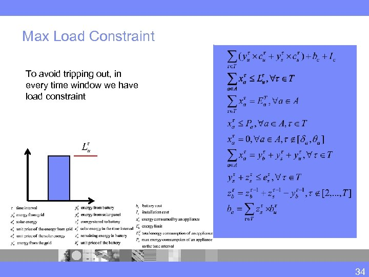 Max Load Constraint To avoid tripping out, in every time window we have load