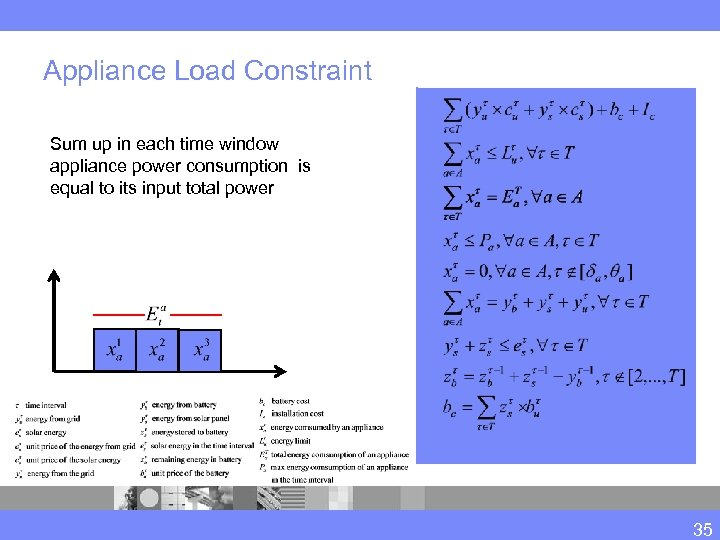 Appliance Load Constraint Sum up in each time window appliance power consumption is equal