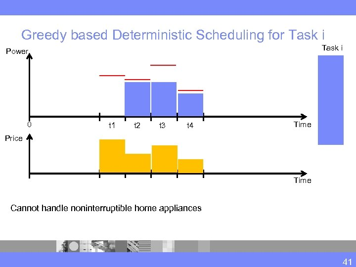 Greedy based Deterministic Scheduling for Task i Power 0 t 1 t 2 t