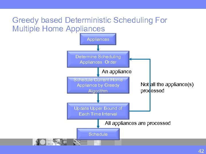Greedy based Deterministic Scheduling For Multiple Home Appliances Determine Scheduling Appliances Order An appliance