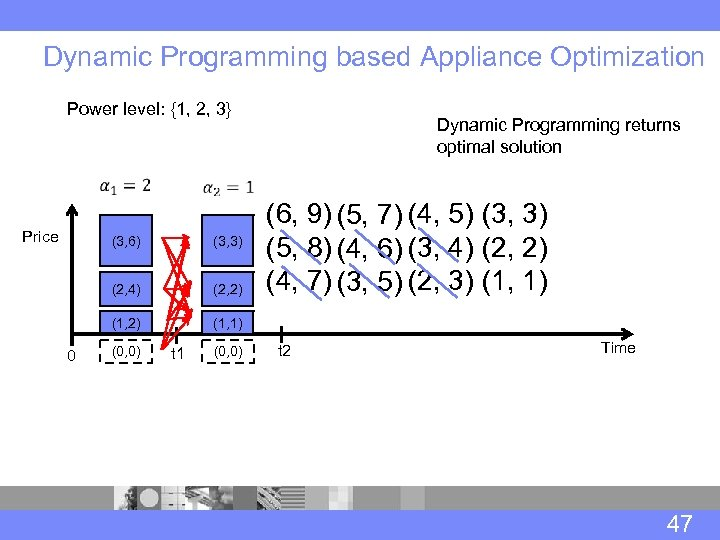 Dynamic Programming based Appliance Optimization Power level: {1, 2, 3} Price (3, 6) (3,