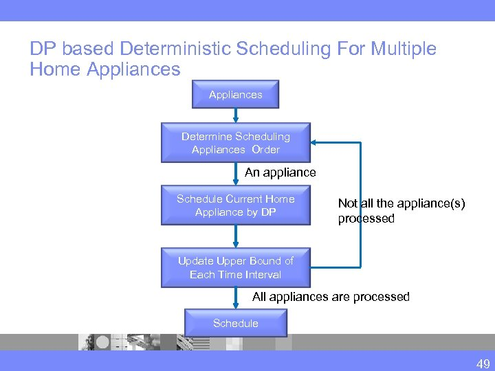 DP based Deterministic Scheduling For Multiple Home Appliances Determine Scheduling Appliances Order An appliance
