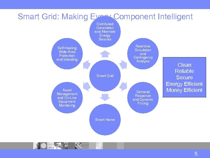 Smart Grid: Making Every Component Intelligent Distributed Generation and Alternate Energy Sources Real-time Simulation