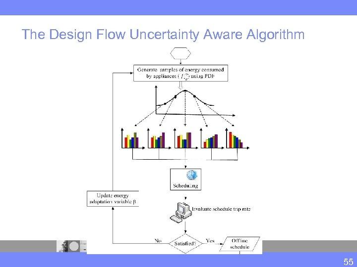The Design Flow Uncertainty Aware Algorithm 55