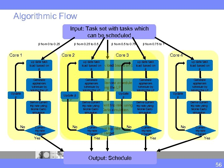 Algorithmic Flow Input: Task set with tasks which can be scheduled β from 0