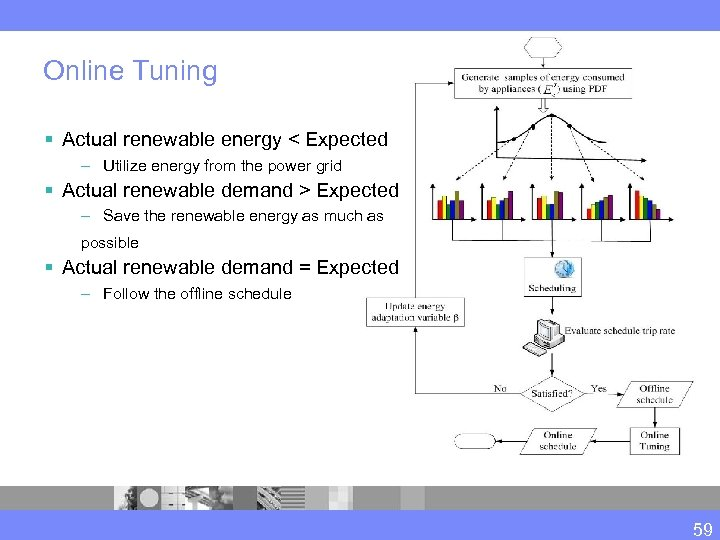Online Tuning § Actual renewable energy < Expected – Utilize energy from the power