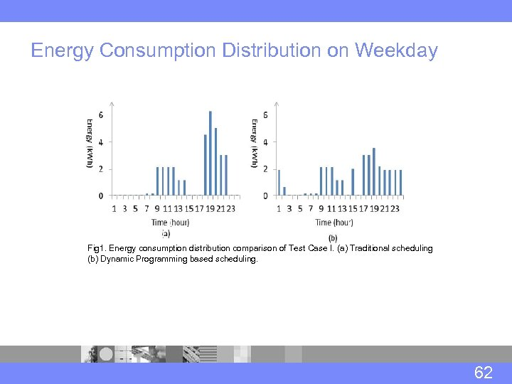 Energy Consumption Distribution on Weekday Fig 1. Energy consumption distribution comparison of Test Case