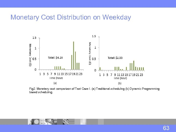 Monetary Cost Distribution on Weekday Fig 2. Monetary cost comparison of Test Case I.