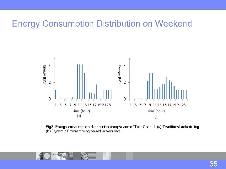 Energy Consumption Distribution on Weekend Fig 3. Energy consumption distribution comparison of Test Case
