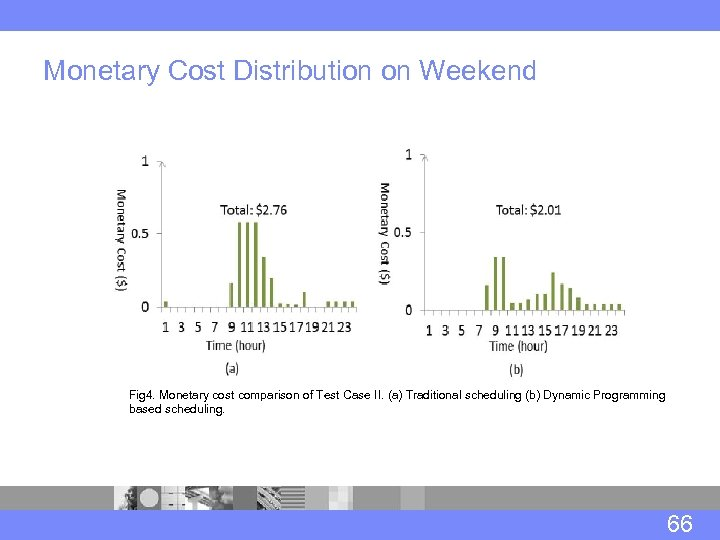 Monetary Cost Distribution on Weekend Fig 4. Monetary cost comparison of Test Case II.