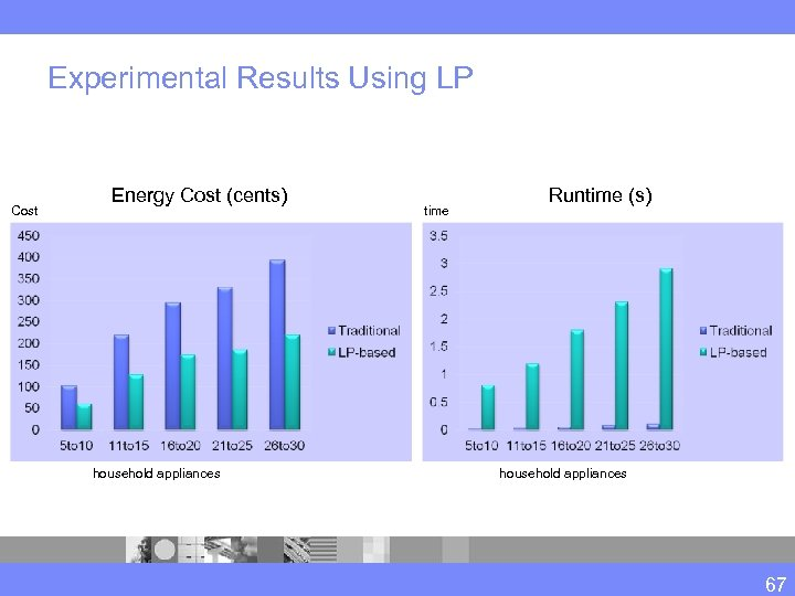 Experimental Results Using LP Cost Energy Cost (cents) household appliances time Runtime (s) household