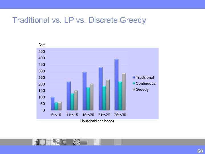 Traditional vs. LP vs. Discrete Greedy Cost Household appliances 68
