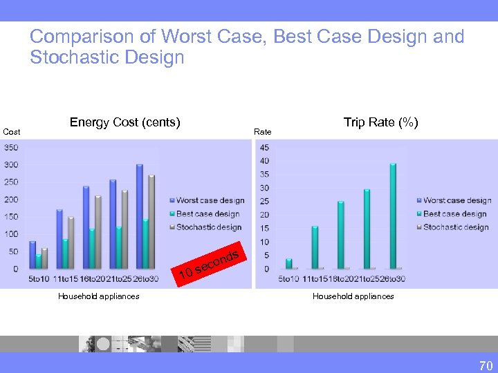 Comparison of Worst Case, Best Case Design and Stochastic Design Cost Energy Cost (cents)