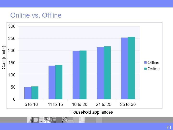 Cost (cents) Online vs. Offline Household appliances 71