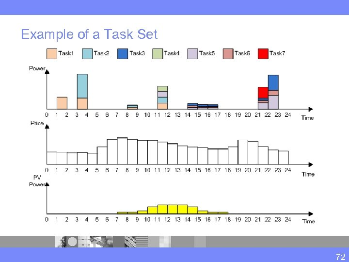 Example of a Task Set 72