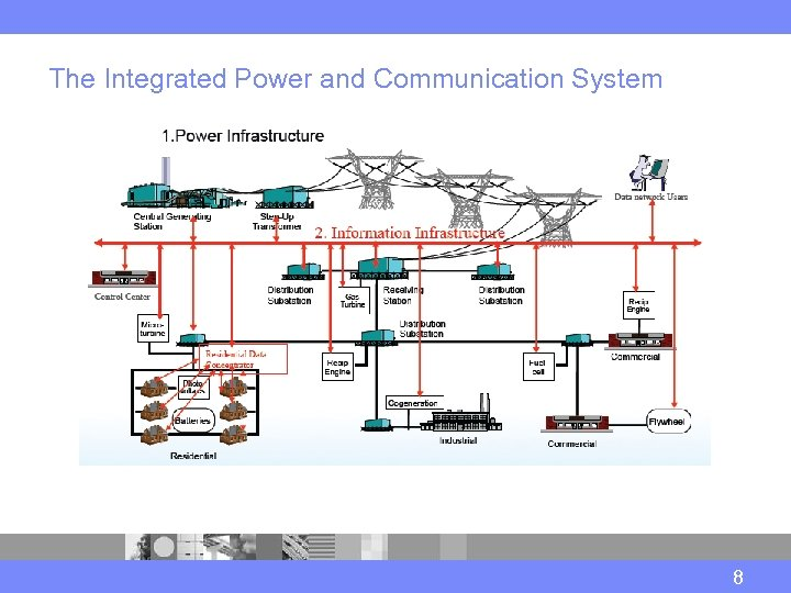 The Integrated Power and Communication System 8