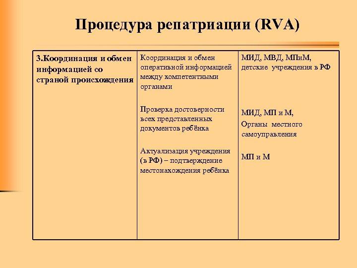 Процедура репатриации (RVA) 3. Координация и обмен оперативной информацией со страной происхождения между компетентными