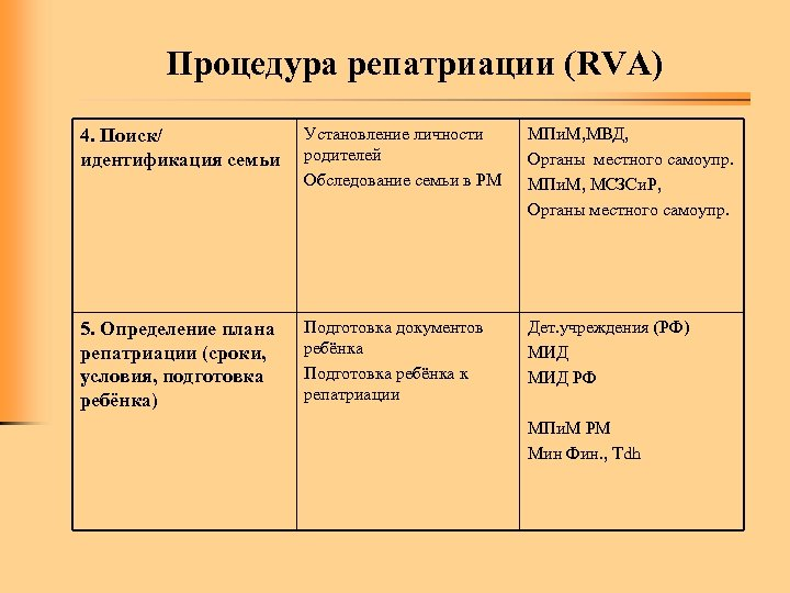 Процедура репатриации (RVA) 4. Поиск/ идентификация семьи Установление личности родителей Обследование семьи в РМ