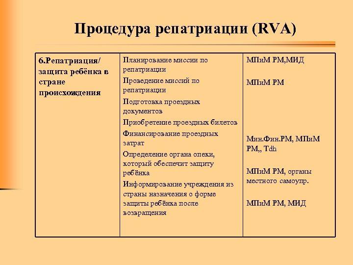 Процедура репатриации (RVA) 6. Репатриация/ защита ребёнка в стране происхождения Планирование миссии по репатриации