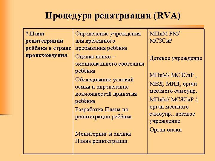Процедура репатриации (RVA) 7. План реинтеграции ребёнка в стране происхождения Определение учреждения для временного