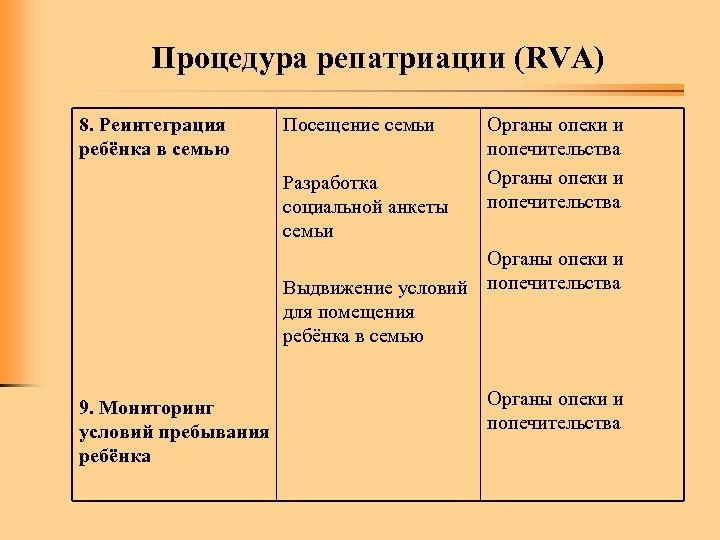 Процедура репатриации (RVA) 8. Реинтеграция ребёнка в семью Посещение семьи Разработка социальной анкеты семьи