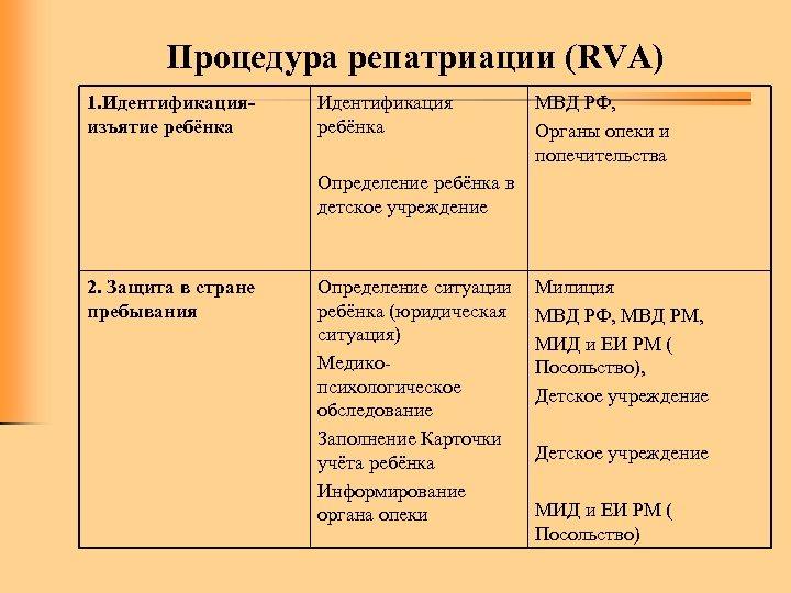 Процедура репатриации (RVA) 1. Идентификацияизъятие ребёнка Идентификация ребёнка МВД РФ, Органы опеки и попечительства