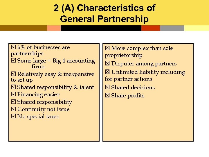 2 (A) Characteristics of General Partnership R 6% of businesses are partnerships R Some