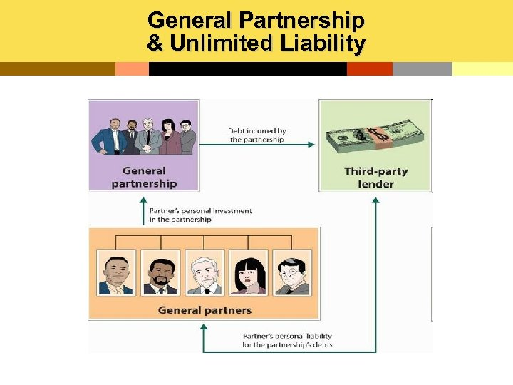 General Partnership & Unlimited Liability
